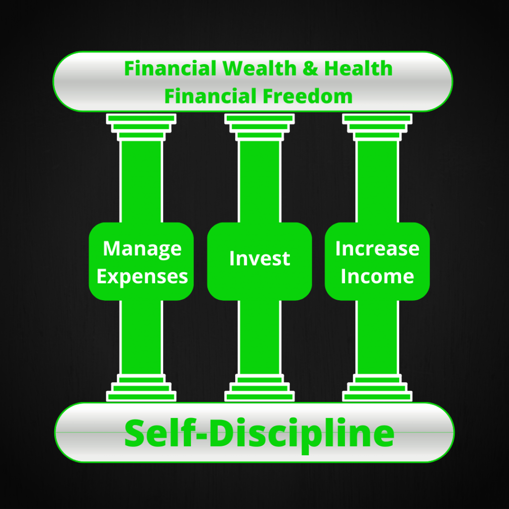 The Three Pillars of Wealth Build Upon Discipline
