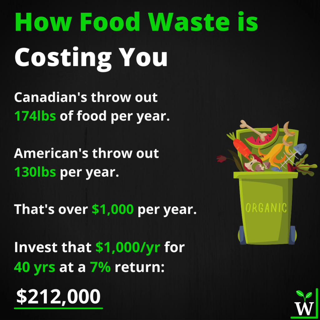 An infographic on Food Waste