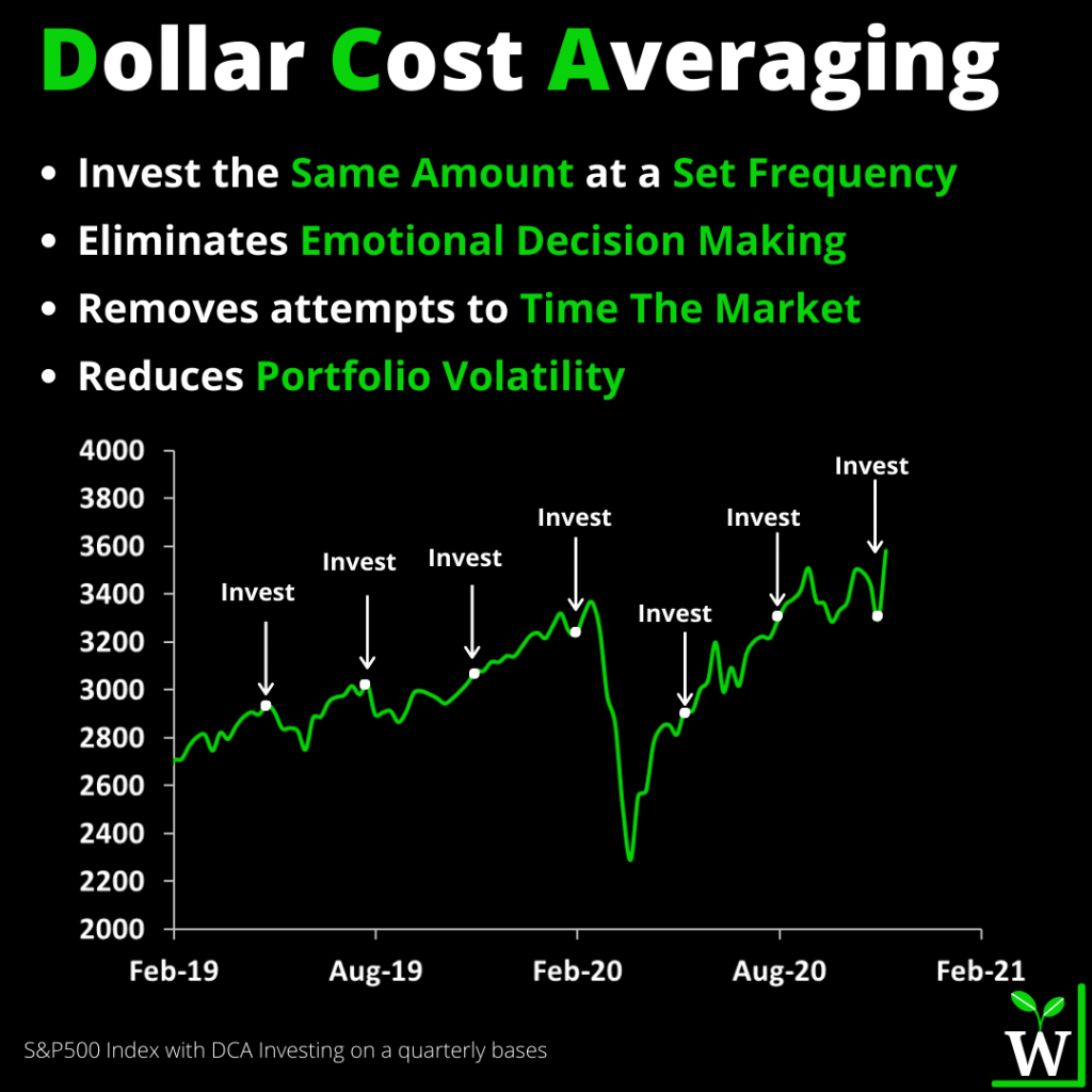 Infographic: Dollar Cost Averaging