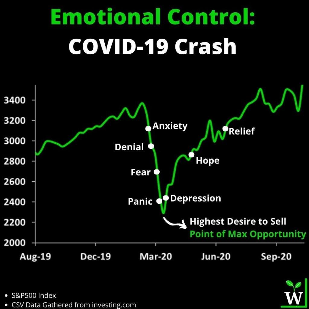 Infographic: Emotional biases during COVID Crash