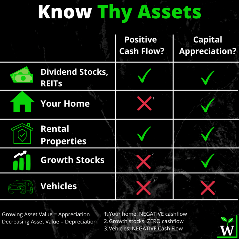 Infographic: Know Thy Assets