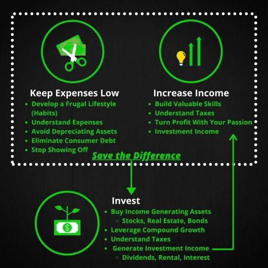 The Three Pillars of Wealth Infographic